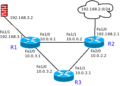 exemple routage ospf